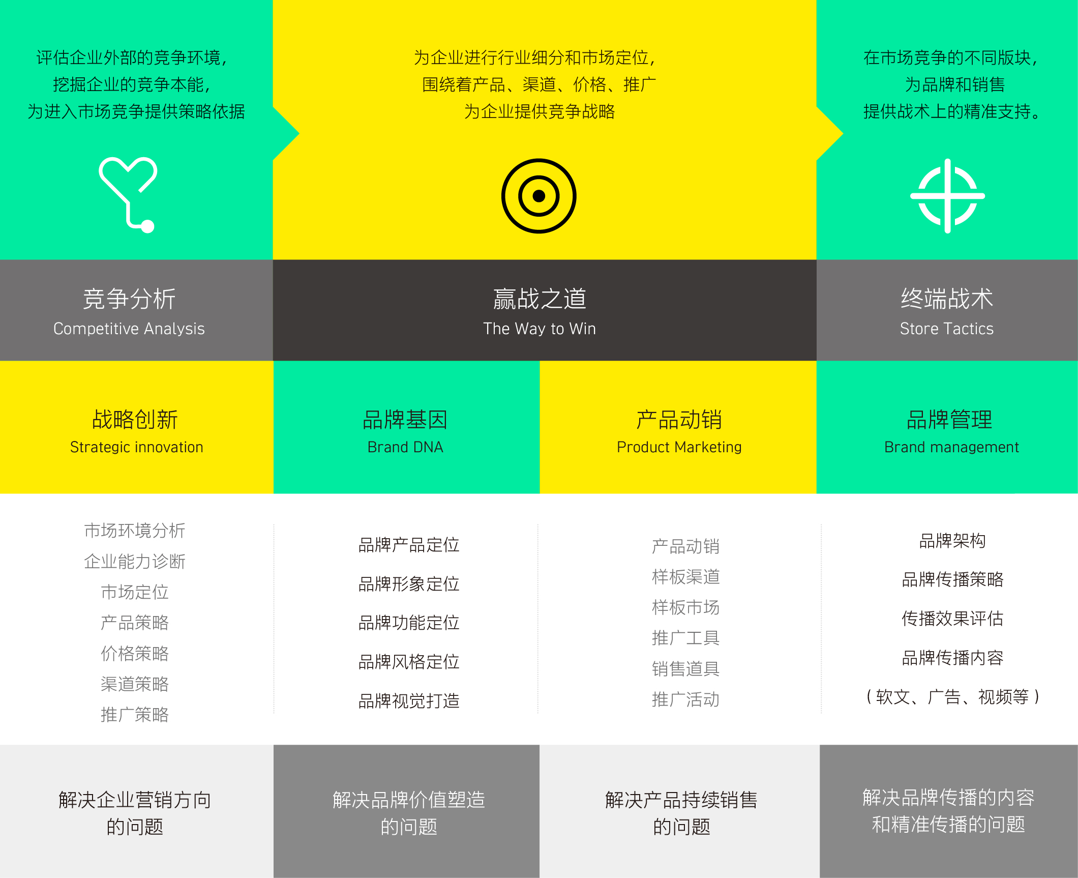 数字化品牌互动体验服务标准